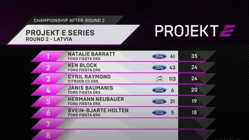 Natalie Barratt Projekt E Series British Female Rally Driver